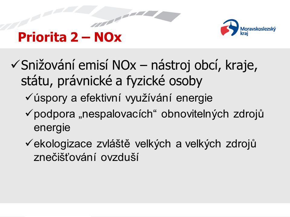 """Priorita 2 – NOx Snižování emisí NOx – nástroj obcí, kraje, státu, právnické a fyzické osoby úspory a efektivní využívání energie podpora """"nespalovací"""