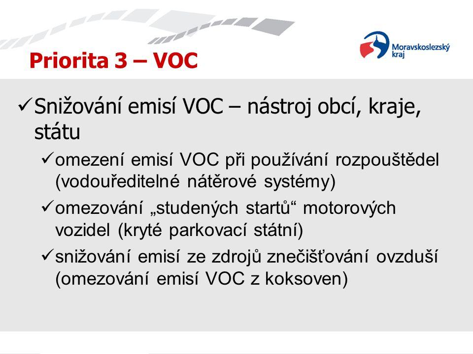Priorita 3 – VOC Snižování emisí VOC – nástroj obcí, kraje, státu omezení emisí VOC při používání rozpouštědel (vodouředitelné nátěrové systémy) omezo