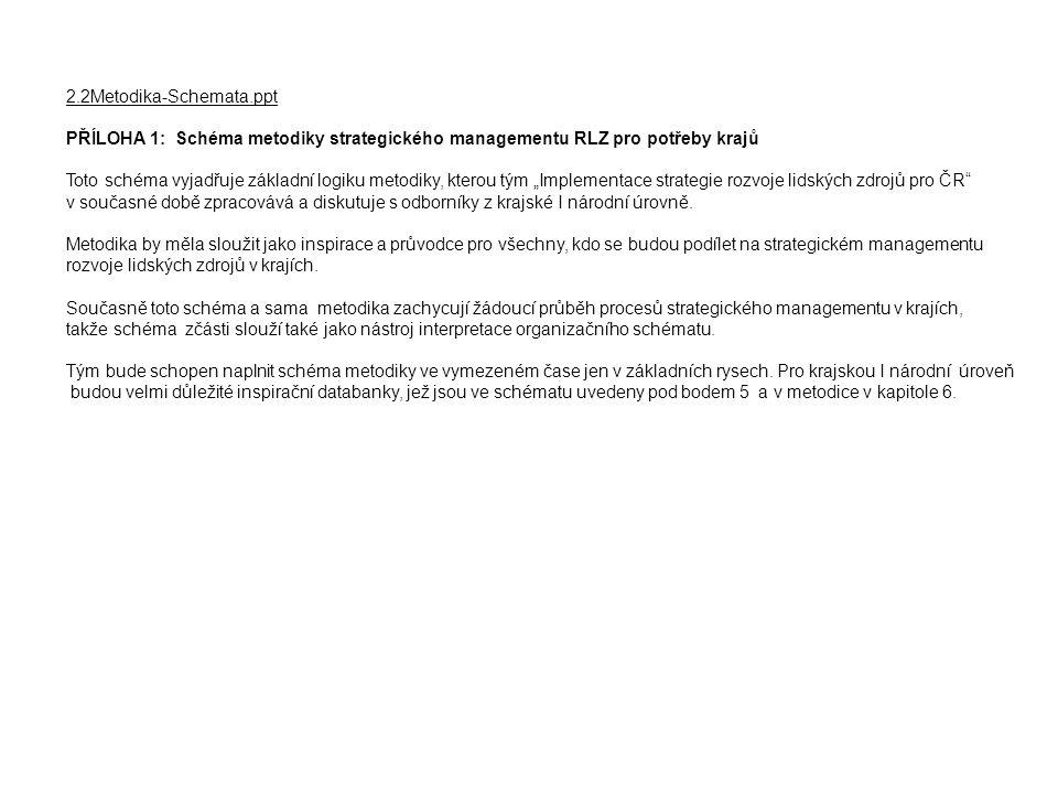 """2.2Metodika-Schemata.ppt PŘÍLOHA 1: Schéma metodiky strategického managementu RLZ pro potřeby krajů Toto schéma vyjadřuje základní logiku metodiky, kterou tým """"Implementace strategie rozvoje lidských zdrojů pro ČR v současné době zpracovává a diskutuje s odborníky z krajské I národní úrovně."""