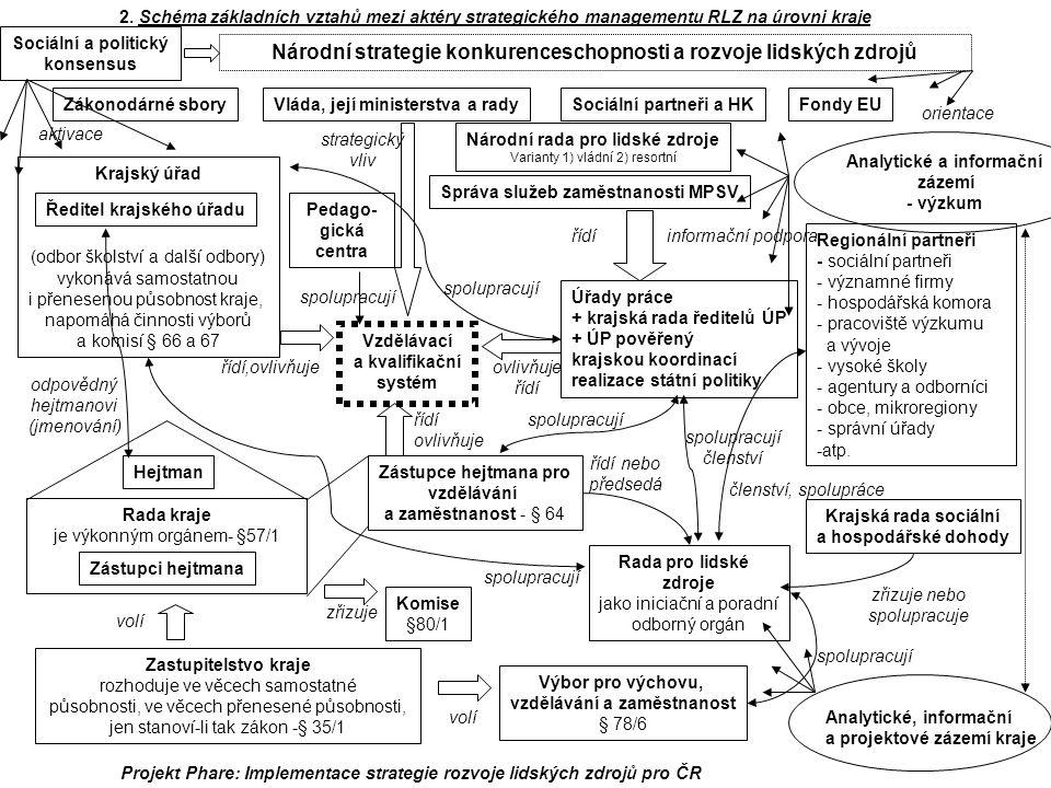 2. Schéma základních vztahů mezi aktéry strategického managementu RLZ na úrovni kraje Zastupitelstvo kraje rozhoduje ve věcech samostatné působnosti,