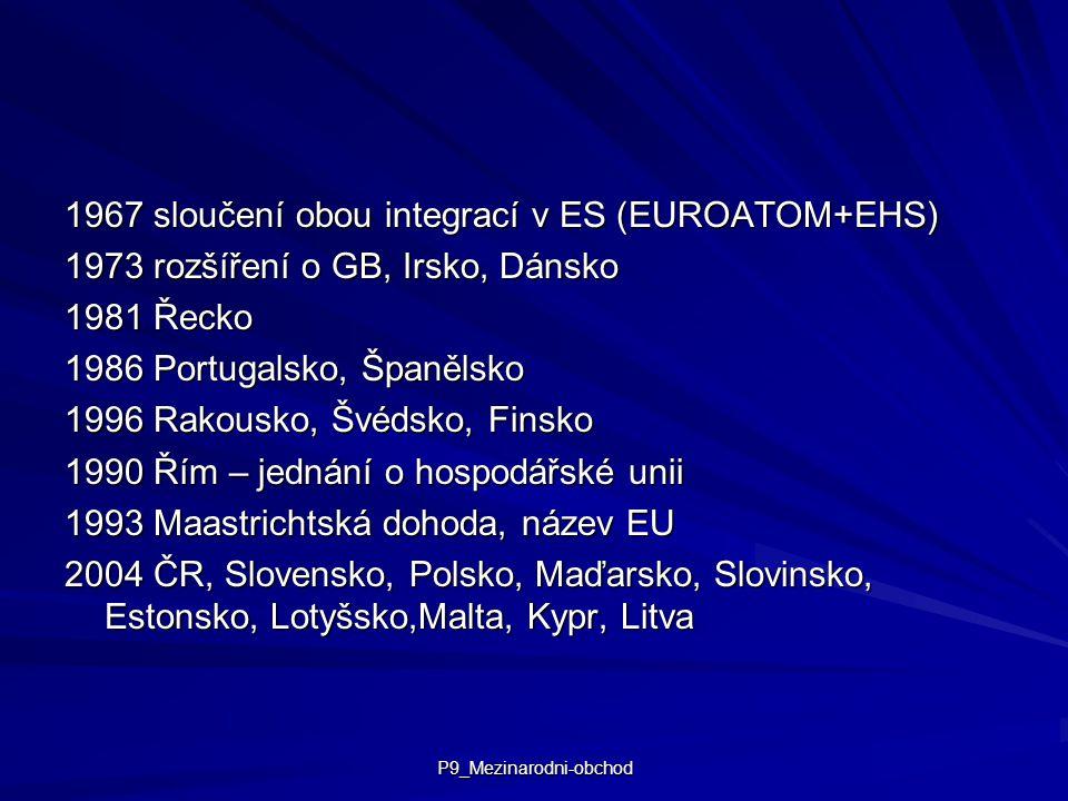 P9_Mezinarodni-obchod 1967 sloučení obou integrací v ES (EUROATOM+EHS) 1973 rozšíření o GB, Irsko, Dánsko 1981 Řecko 1986 Portugalsko, Španělsko 1996 Rakousko, Švédsko, Finsko 1990 Řím – jednání o hospodářské unii 1993 Maastrichtská dohoda, název EU 2004 ČR, Slovensko, Polsko, Maďarsko, Slovinsko, Estonsko, Lotyšsko,Malta, Kypr, Litva