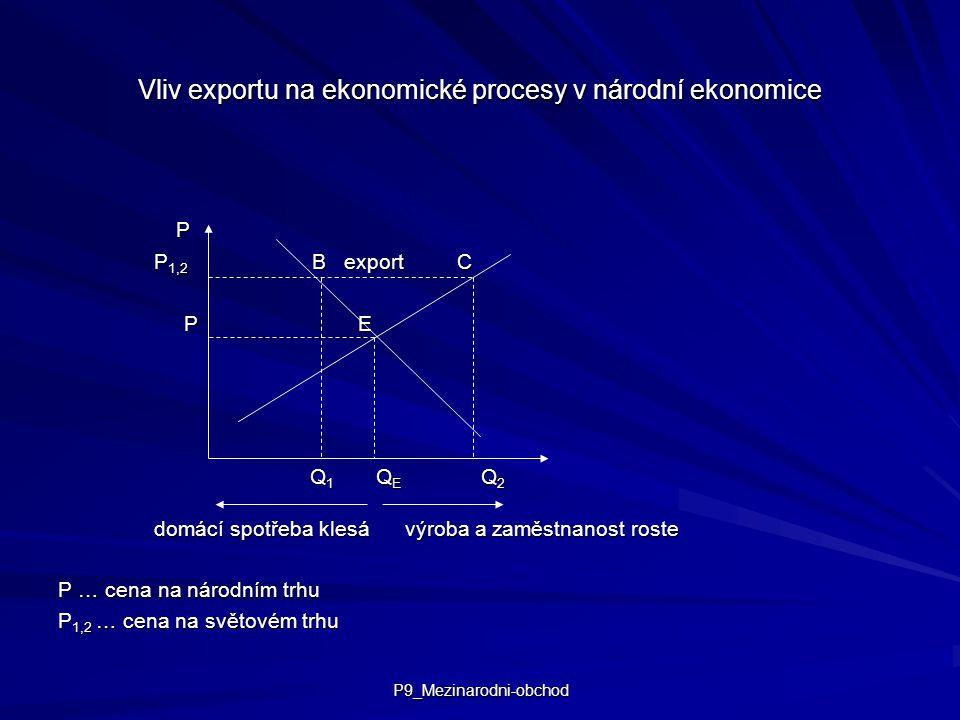 P9_Mezinarodni-obchod Vliv exportu na ekonomické procesy v národní ekonomice P P 1,2 B export C P E P E Q 1 Q E Q 2 Q 1 Q E Q 2 domácí spotřeba klesá výroba a zaměstnanost roste P … cena na národním trhu P 1,2 … cena na světovém trhu