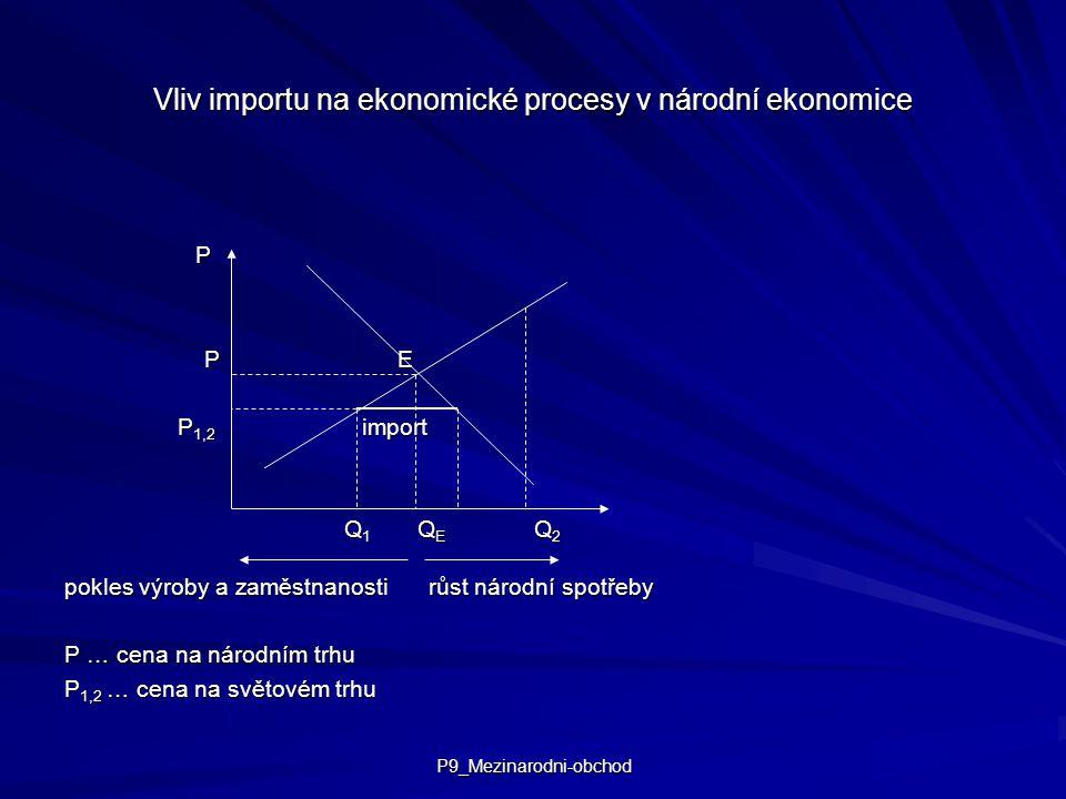 P9_Mezinarodni-obchod Vliv importu na ekonomické procesy v národní ekonomice P P E P E P 1,2 import P 1,2 import Q 1 Q E Q 2 Q 1 Q E Q 2 pokles výroby a zaměstnanosti růst národní spotřeby P … cena na národním trhu P 1,2 … cena na světovém trhu