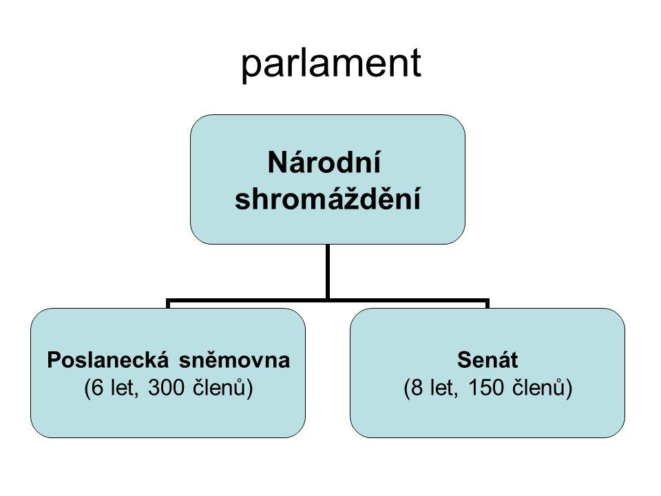 parlament Národní shromáždění Poslanecká sněmovna (6 let, 300 členů) Senát (8 let, 150 členů)