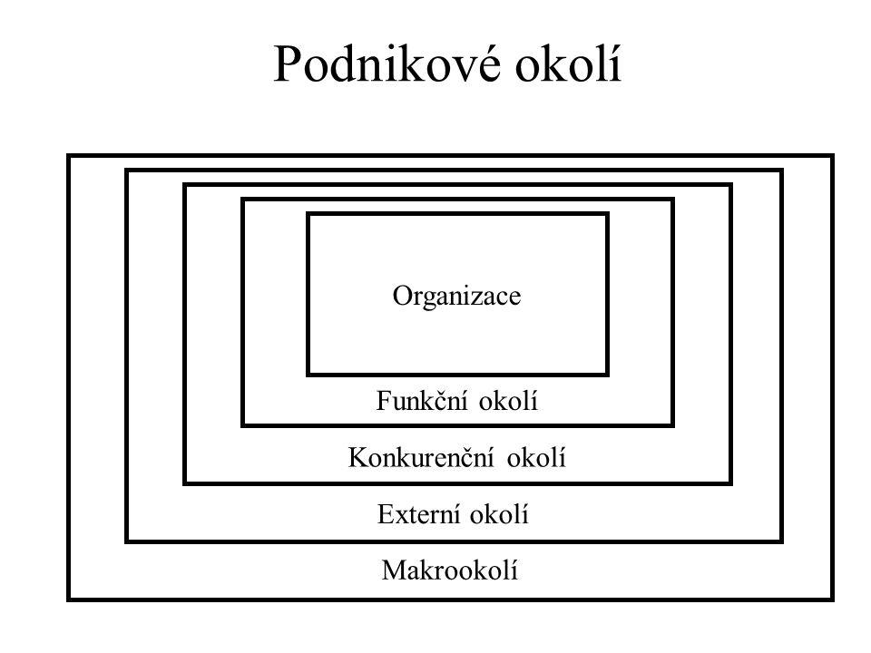 Makrookolí Externí okolí Konkurenční okolí Funkční okolí Organizace Podnikové okolí
