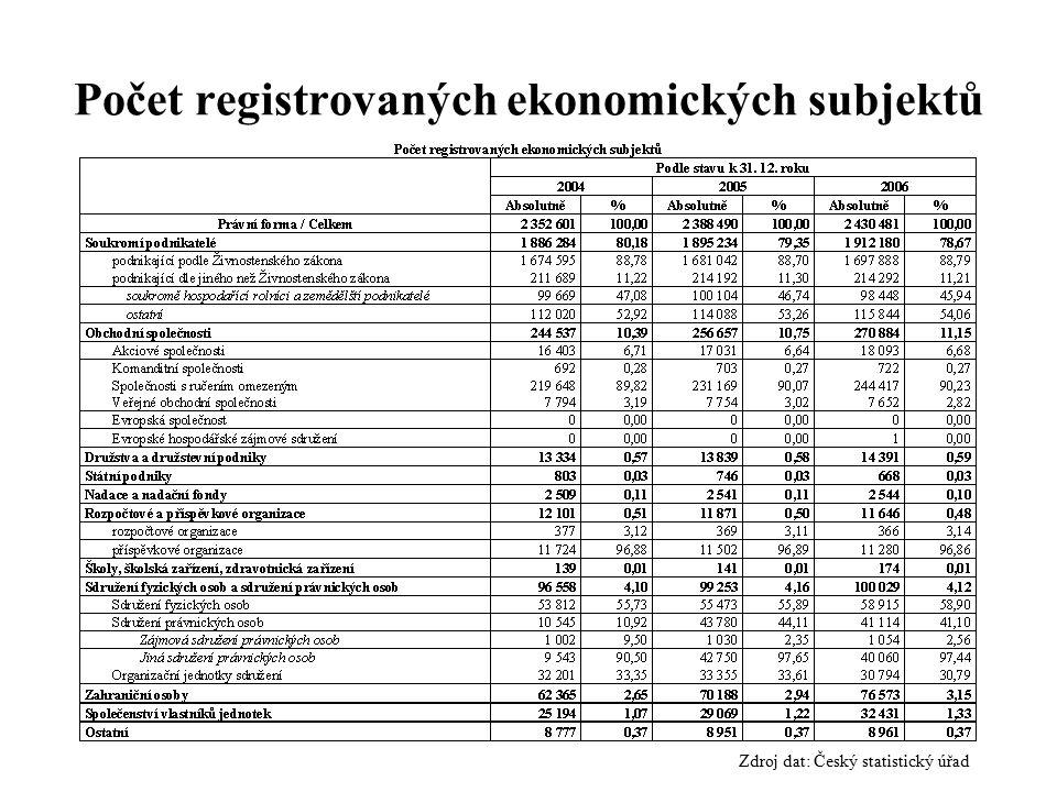 Zdroj dat: Český statistický úřad Počet registrovaných ekonomických subjektů
