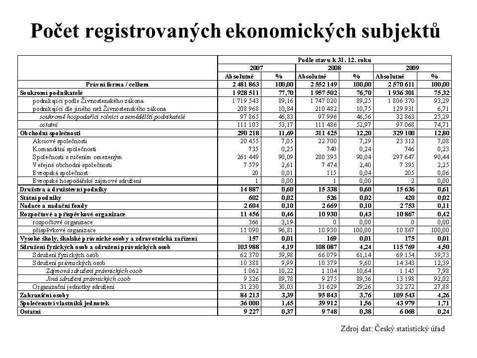 Zdroj dat: Český statistický úřad