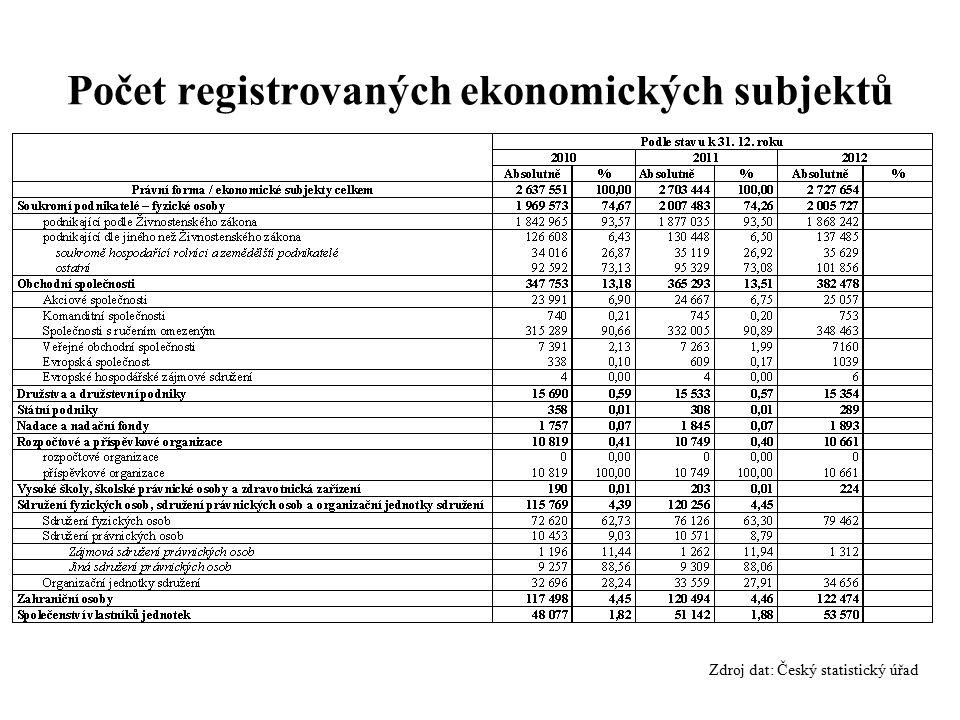 Počet registrovaných ekonomických subjektů Zdroj dat: Český statistický úřad