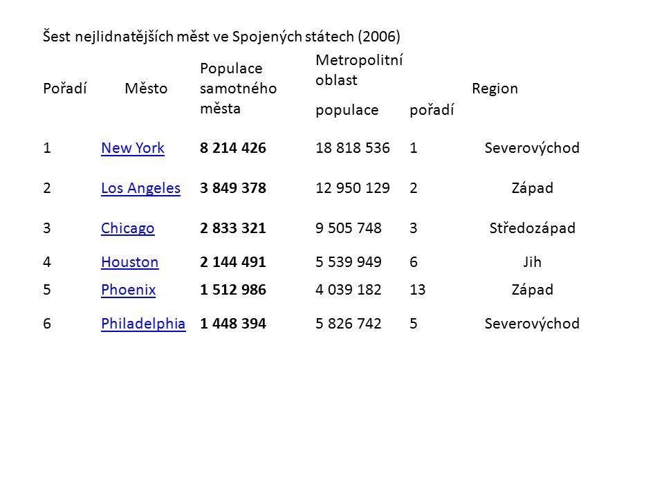 Šest nejlidnatějších měst ve Spojených státech (2006) PořadíMěsto Populace samotného města Metropolitní oblast Region populacepořadí 1New York8 214 42