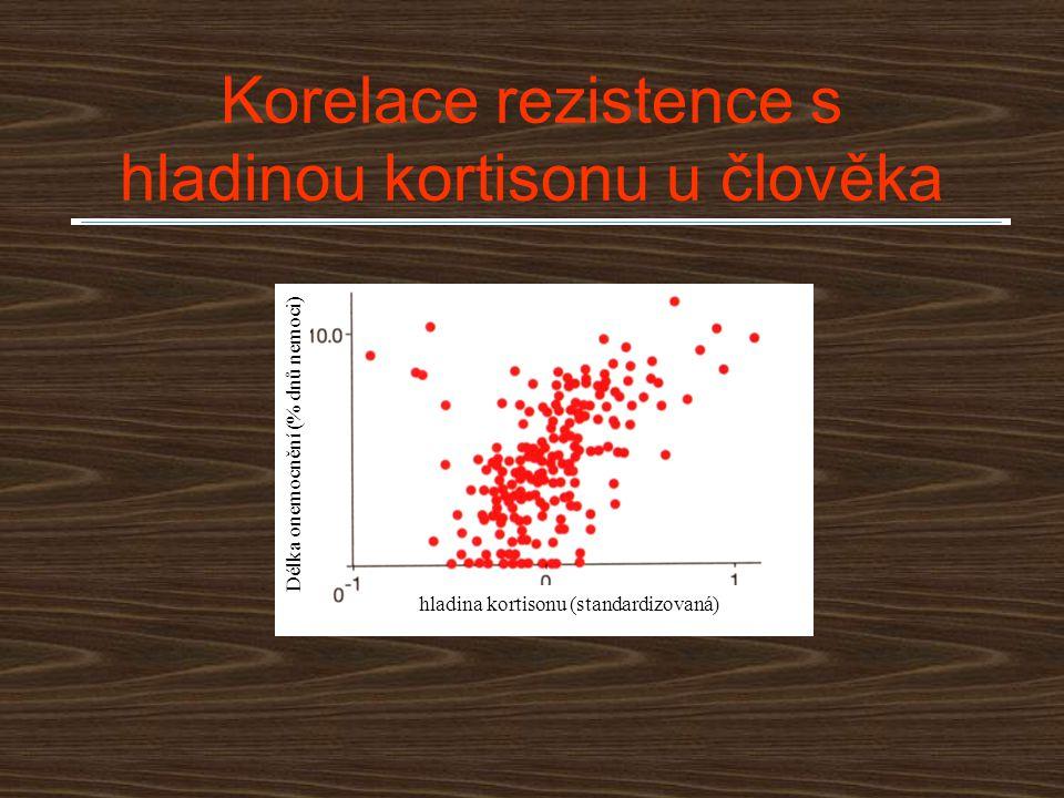 Korelace rezistence s hladinou kortisonu u člověka Délka onemocnění (% dnů nemoci) hladina kortisonu (standardizovaná)