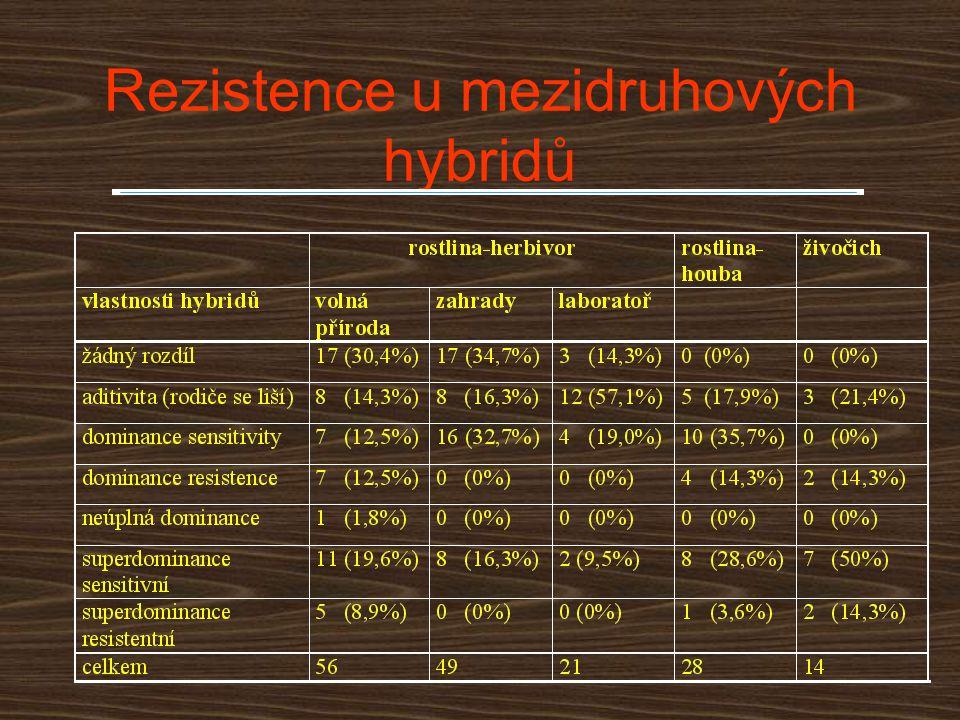 Rezistence u mezidruhových hybridů