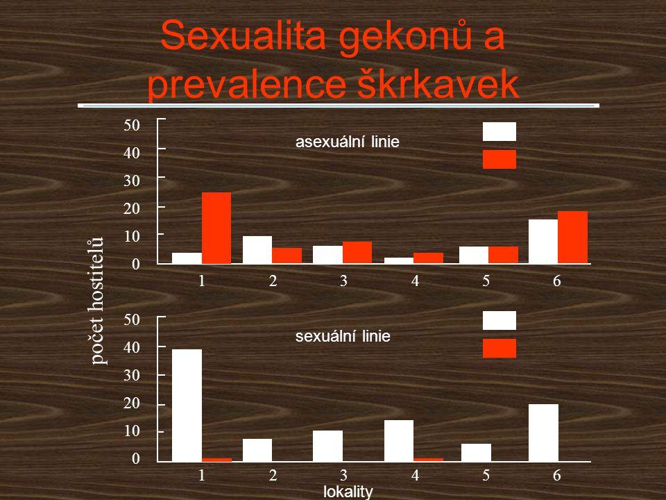 Sexualita gekonů a prevalence škrkavek 123456 123456 0 10 20 30 40 50 0 10 20 30 40 50 počet hostitelů asexuální linie sexuální linie lokality
