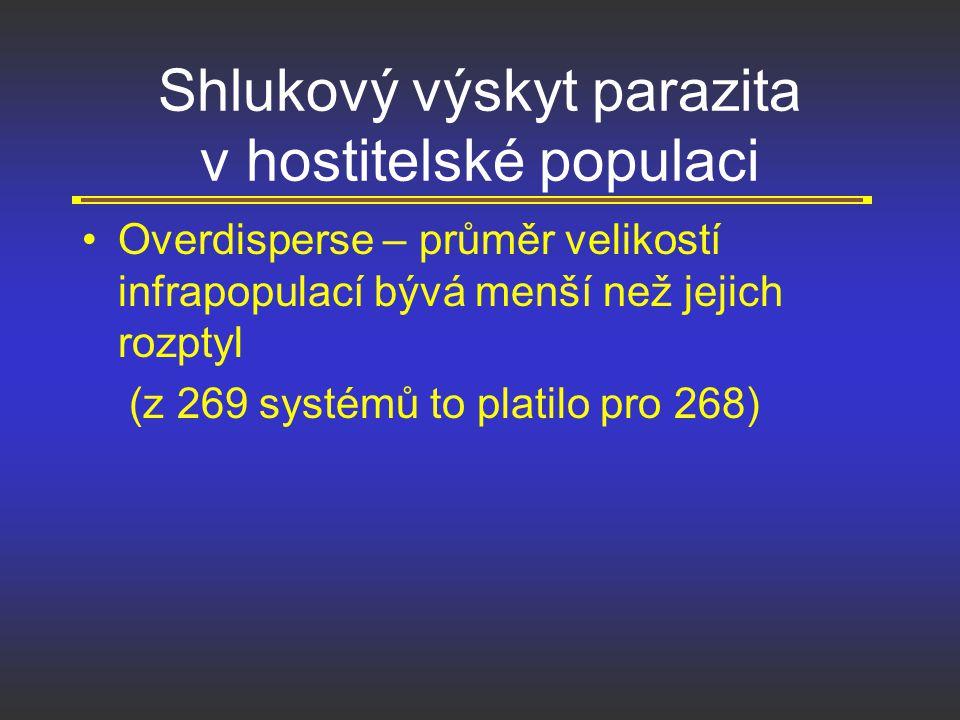 Shlukový výskyt parazita v hostitelské populaci Overdisperse – průměr velikostí infrapopulací bývá menší než jejich rozptyl (z 269 systémů to platilo