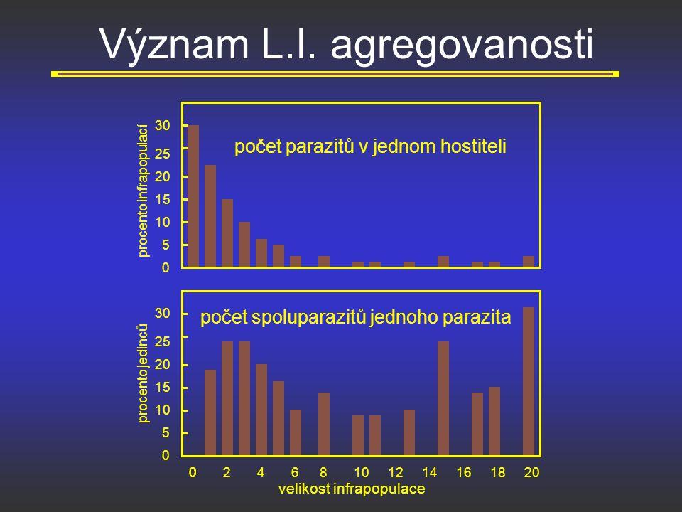 Význam L.I. agregovanosti 004268101412161820 0 5 10 15 20 25 30 0 5 10 15 20 25 30 procento jedinců procento infrapopulací velikost infrapopulace poče