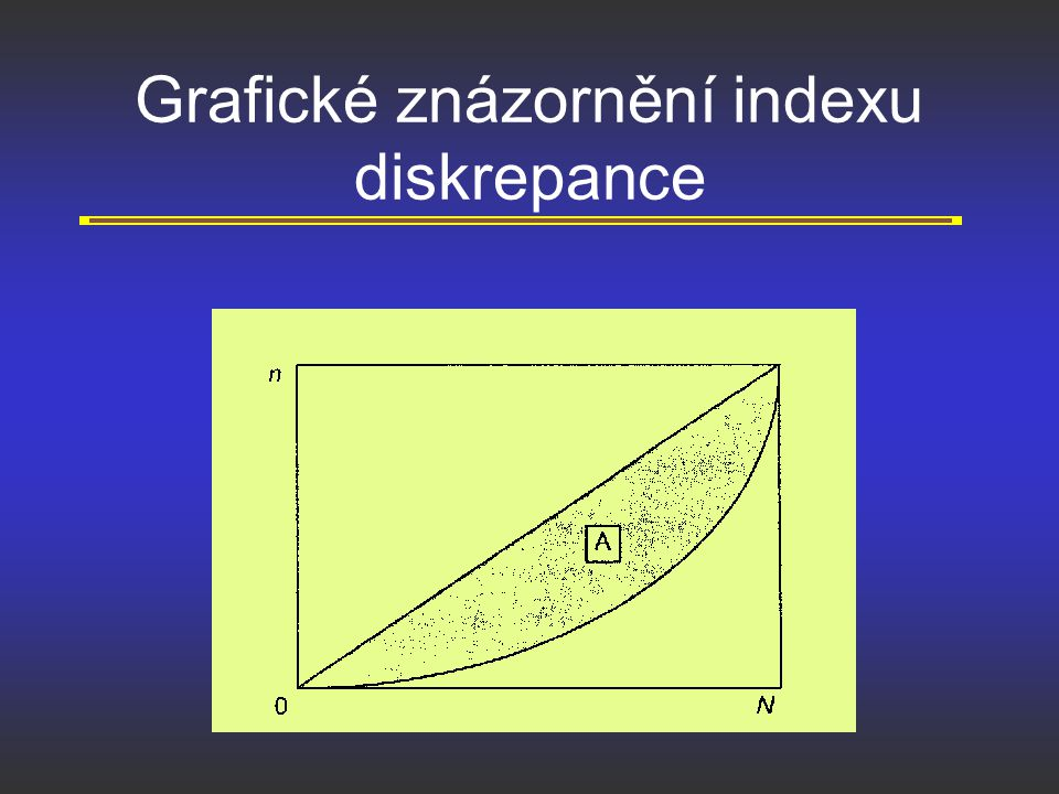 Grafické znázornění indexu diskrepance