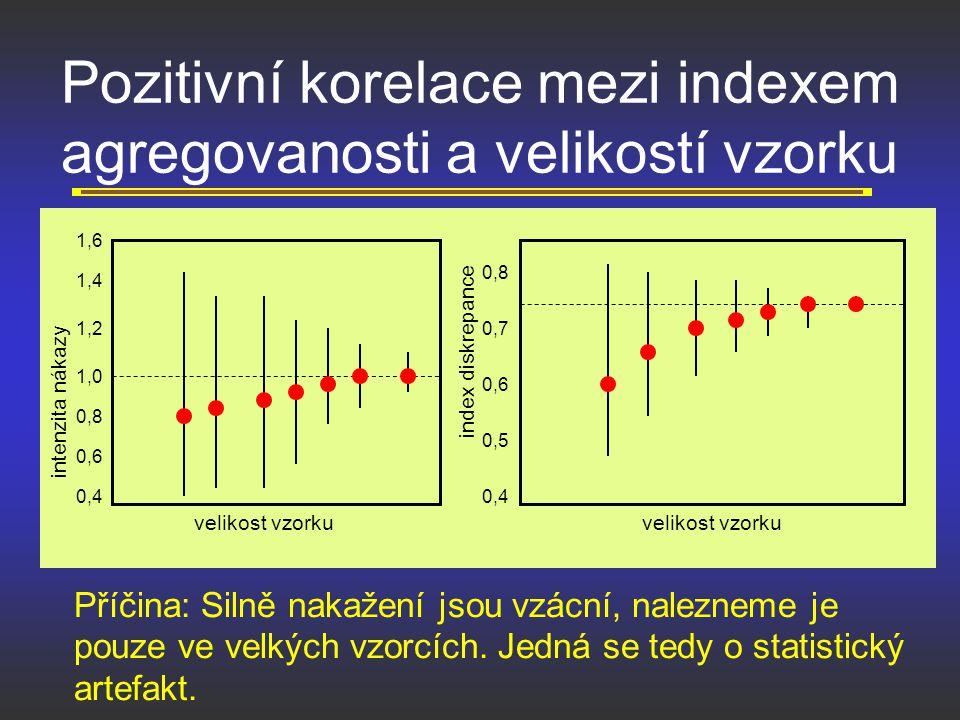 Pozitivní korelace mezi indexem agregovanosti a velikostí vzorku Příčina: Silně nakažení jsou vzácní, nalezneme je pouze ve velkých vzorcích. Jedná se