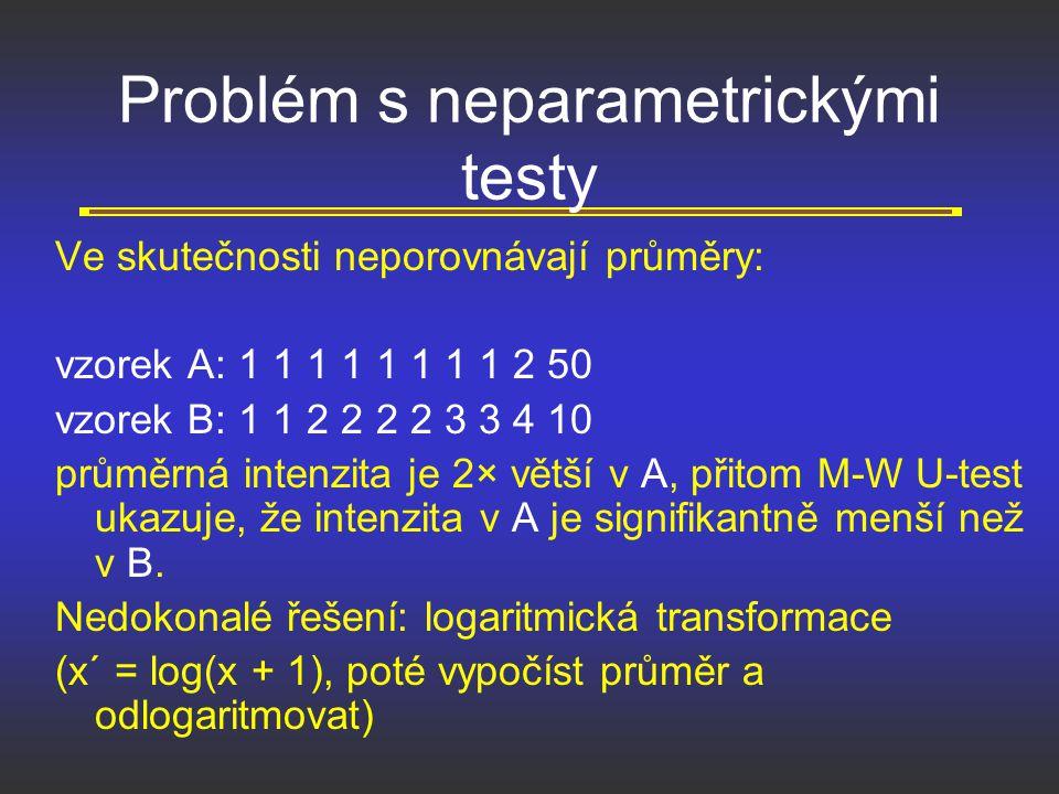Problém s neparametrickými testy Ve skutečnosti neporovnávají průměry: vzorek A: 1 1 1 1 1 1 1 1 2 50 vzorek B: 1 1 2 2 2 2 3 3 4 10 průměrná intenzit