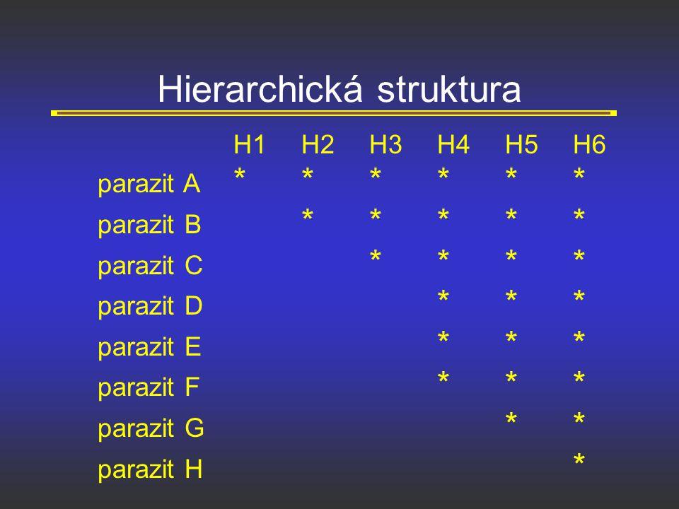Hierarchická struktura H1H2H3H4H5H6 parazit A ****** parazit B ***** parazit C **** parazit D *** parazit E *** parazit F *** parazit G ** parazit H *