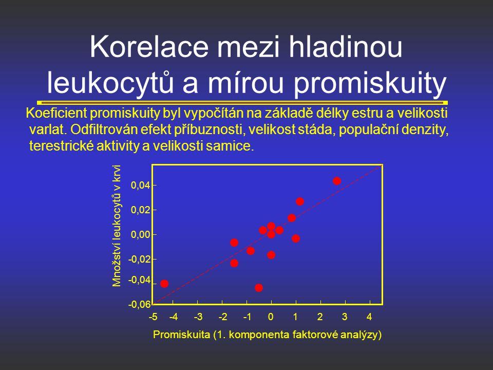 Korelace mezi hladinou leukocytů a mírou promiskuity Množství leukocytů v krvi Promiskuita (1. komponenta faktorové analýzy) -0,06 -0,04 -0,02 0,00 0,