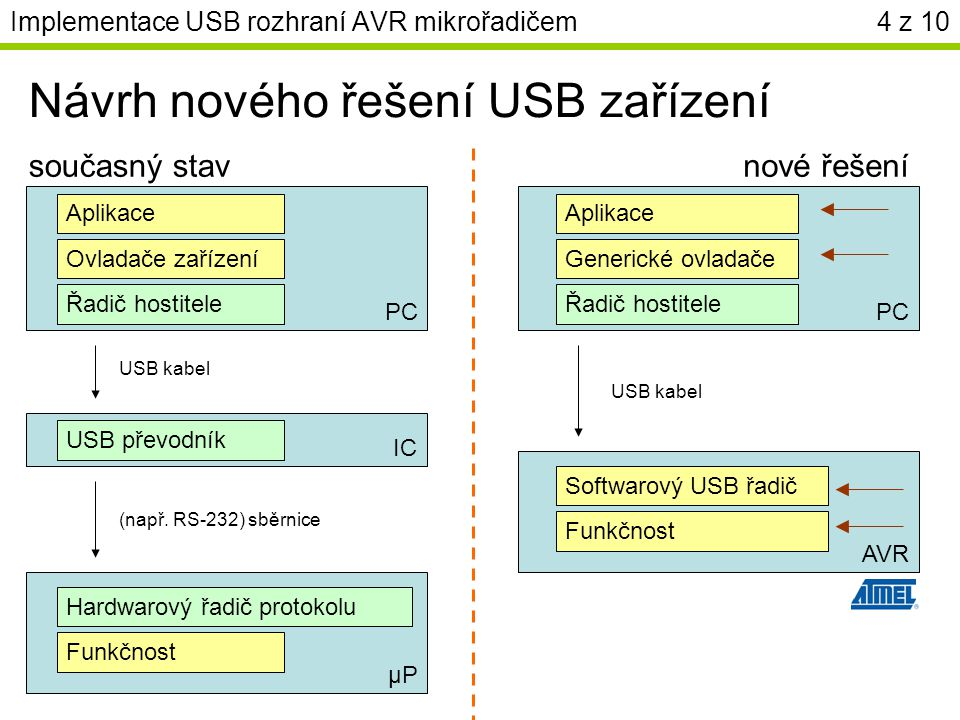 Implementace USB rozhraní AVR mikrořadičem4 z 10 Návrh nového řešení USB zařízení Rutiny protokolu Ovladače zařízení Aplikace současný stavnové řešení Řadič hostitele USB převodník Logika, kódování Hardwarový řadič protokolu Funkčnost PC μPμP Generické ovladače Aplikace Řadič hostitele PC Softwarový USB řadič Funkčnost AVR USB kabel (např.