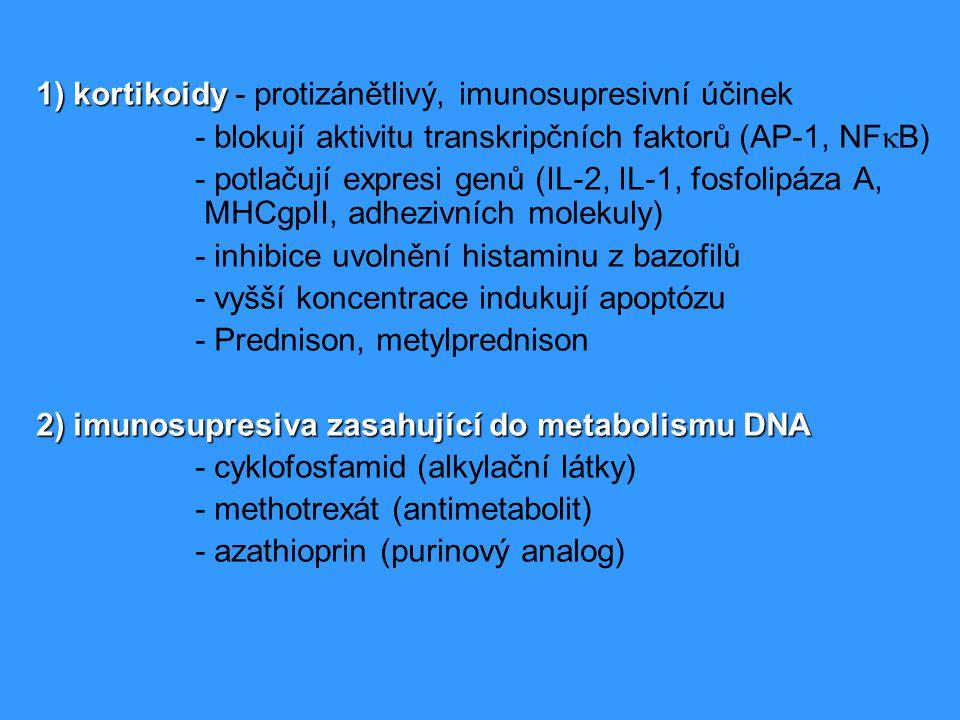 1) kortikoidy 1) kortikoidy - protizánětlivý, imunosupresivní účinek - blokují aktivitu transkripčních faktorů (AP-1, NF  B) - potlačují expresi genů