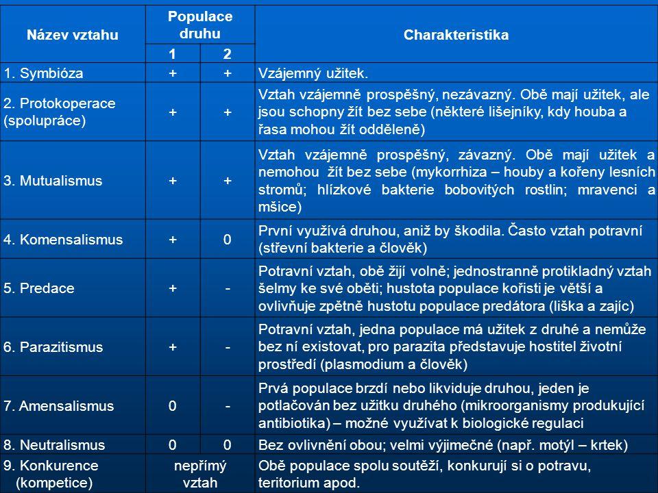 Název vztahu Populace druhu Charakteristika 12 1. Symbióza++Vzájemný užitek. 2. Protokoperace (spolupráce) ++ Vztah vzájemně prospěšný, nezávazný. Obě