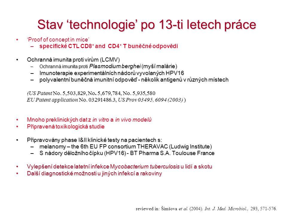 Stav 'technologie' po 13-ti letech práce 'Proof of concept in mice' –specifické CTL CD8 + and CD4 + T buněčné odpovědi Ochranná imunita proti virům (L