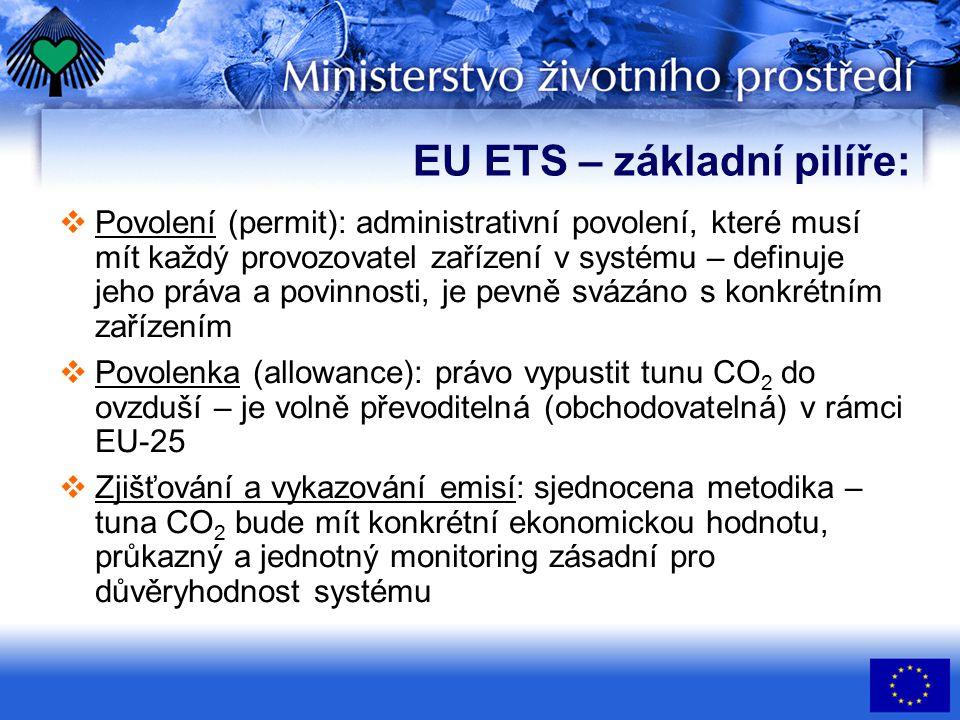 EU ETS – základní pilíře:  Povolení (permit): administrativní povolení, které musí mít každý provozovatel zařízení v systému – definuje jeho práva a povinnosti, je pevně svázáno s konkrétním zařízením  Povolenka (allowance): právo vypustit tunu CO 2 do ovzduší – je volně převoditelná (obchodovatelná) v rámci EU-25  Zjišťování a vykazování emisí: sjednocena metodika – tuna CO 2 bude mít konkrétní ekonomickou hodnotu, průkazný a jednotný monitoring zásadní pro důvěryhodnost systému