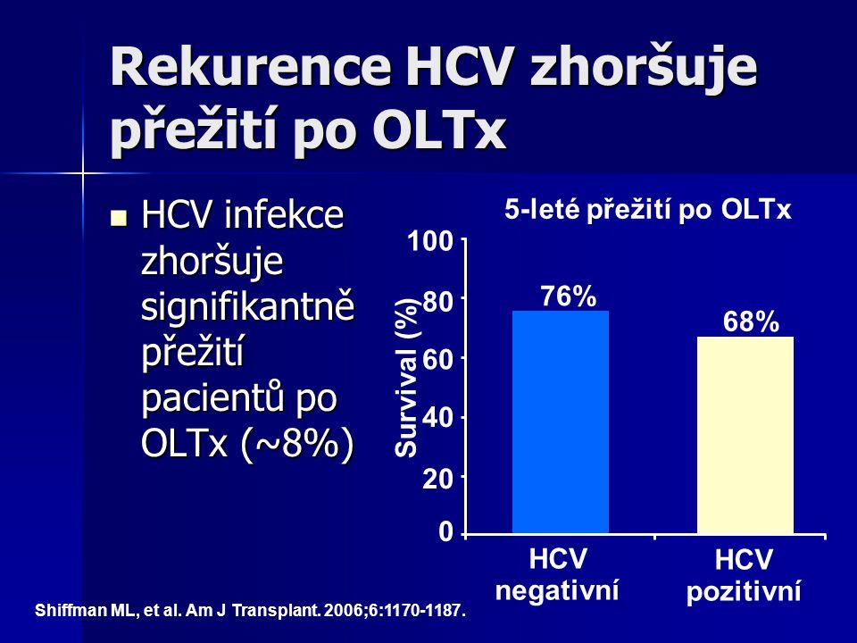 Rekurence HCV zhoršuje přežití po OLTx HCV infekce zhoršuje signifikantně přežití pacientů po OLTx (~8%) HCV infekce zhoršuje signifikantně přežití pa