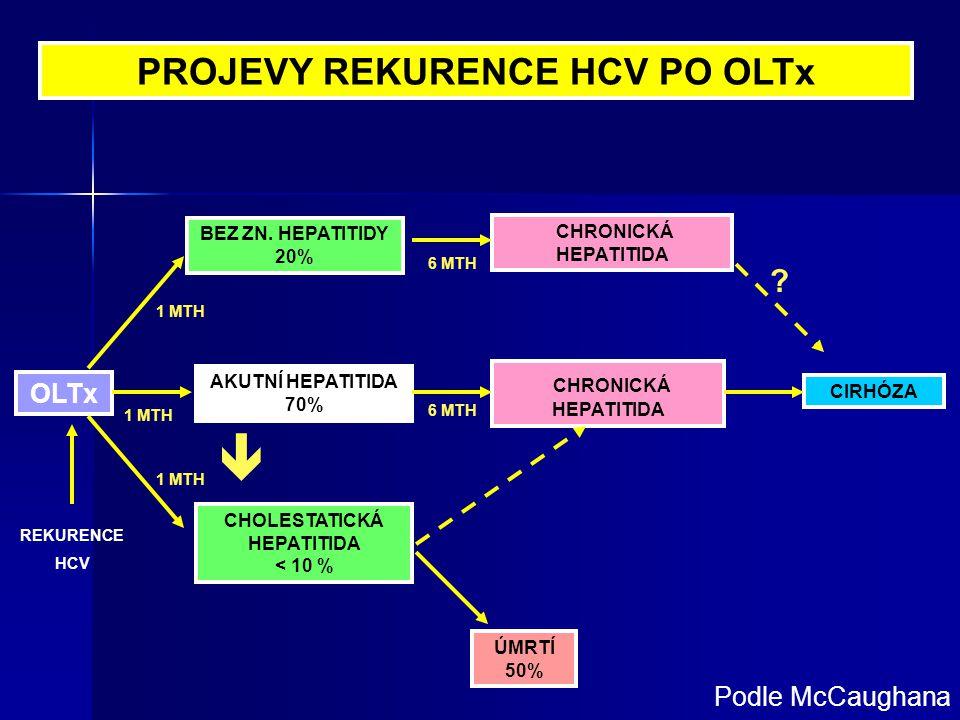 PROJEVY REKURENCE HCV PO OLTx OLTx ÚMRTÍ 50% BEZ ZN. HEPATITIDY 20% CHRONICKÁ HEPATITIDA AKUTNÍ HEPATITIDA 70% CHOLESTATICKÁ HEPATITIDA < 10 % REKUREN
