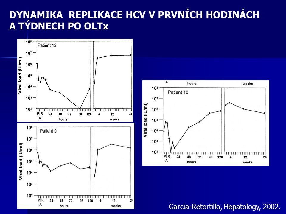 DYNAMIKA REPLIKACE HCV V PRVNÍCH HODINÁCH A TÝDNECH PO OLTx Garcia-Retortillo, Hepatology, 2002.