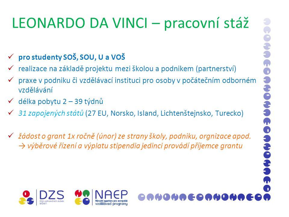 LEONARDO DA VINCI – pracovní stáž pro studenty SOŠ, SOU, U a VOŠ realizace na základě projektu mezi školou a podnikem (partnerství) praxe v podniku či vzdělávací instituci pro osoby v počátečním odborném vzdělávání délka pobytu 2 – 39 týdnů 31 zapojených států (27 EU, Norsko, Island, Lichtenštejnsko, Turecko) žádost o grant 1x ročně (únor) ze strany školy, podniku, orgnizace apod.