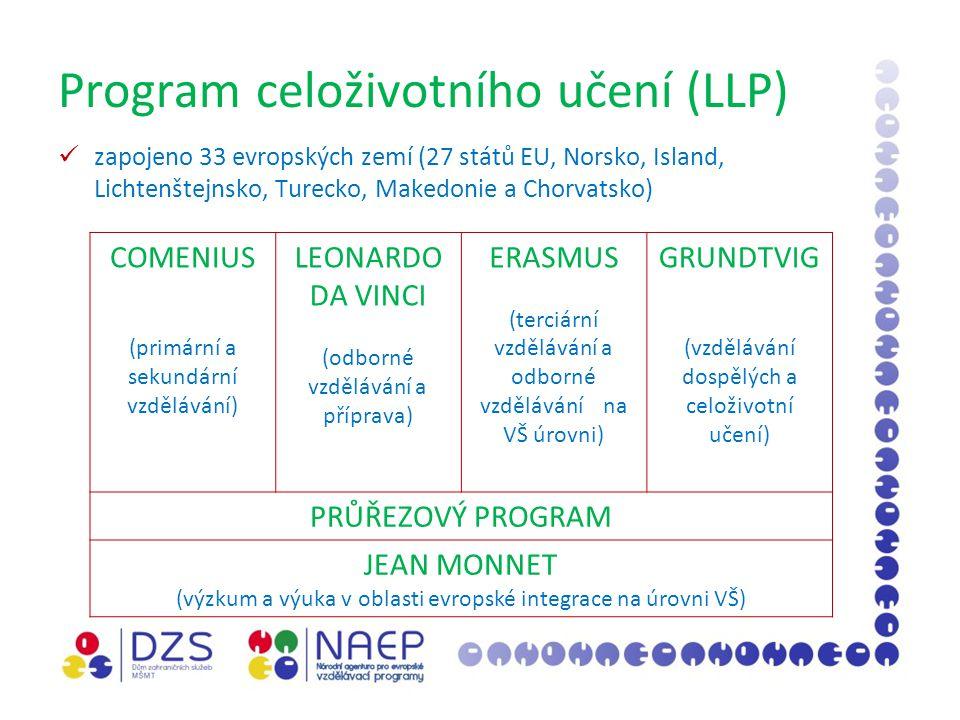 Program celoživotního učení (LLP) zapojeno 33 evropských zemí (27 států EU, Norsko, Island, Lichtenštejnsko, Turecko, Makedonie a Chorvatsko) COMENIUS (primární a sekundární vzdělávání) LEONARDO DA VINCI (odborné vzdělávání a příprava) ERASMUS (terciární vzdělávání a odborné vzdělávání na VŠ úrovni) GRUNDTVIG (vzdělávání dospělých a celoživotní učení) PRŮŘEZOVÝ PROGRAM JEAN MONNET (výzkum a výuka v oblasti evropské integrace na úrovni VŠ)