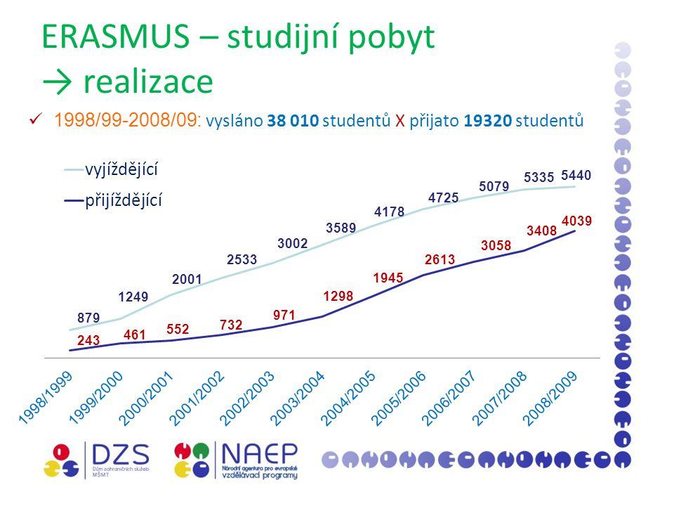 ERASMUS – studijní pobyt → realizace 1998/99-2008/09: vysláno 38 010 studentů X přijato 19320 studentů