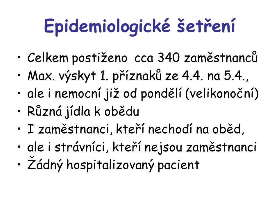 Epidemiologické šetření Celkem postiženo cca 340 zaměstnanců Max. výskyt 1. příznaků ze 4.4. na 5.4., ale i nemocní již od pondělí (velikonoční) Různá
