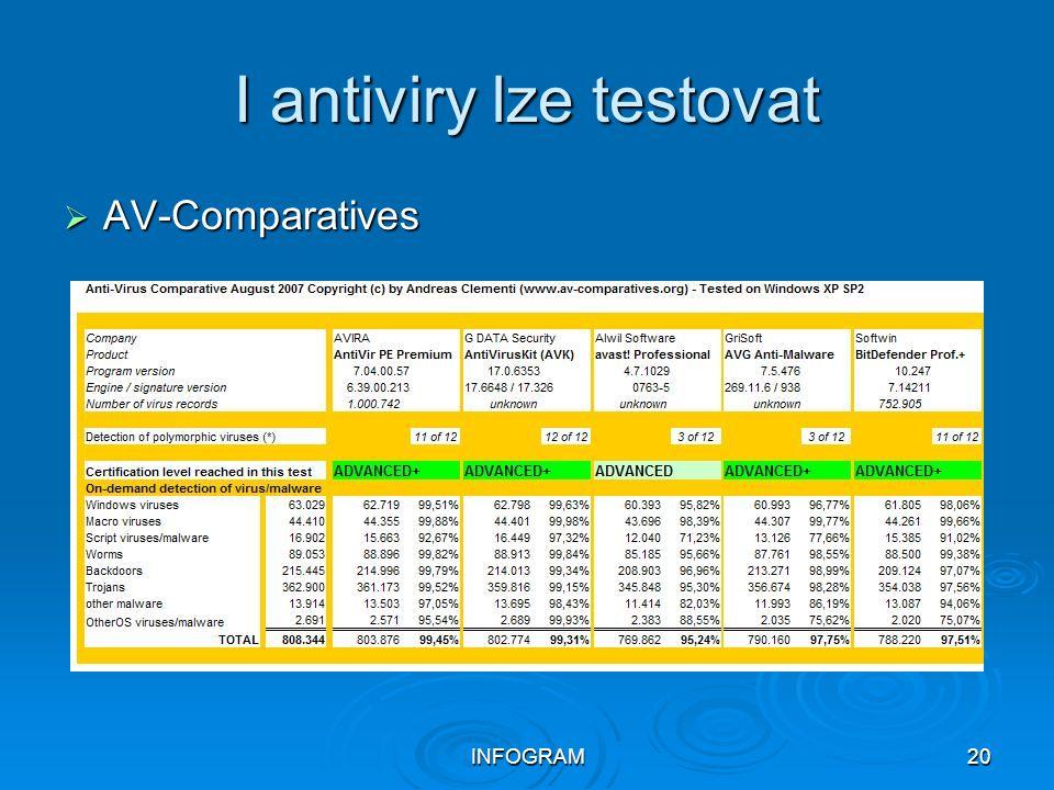 INFOGRAM20 I antiviry lze testovat  AV-Comparatives