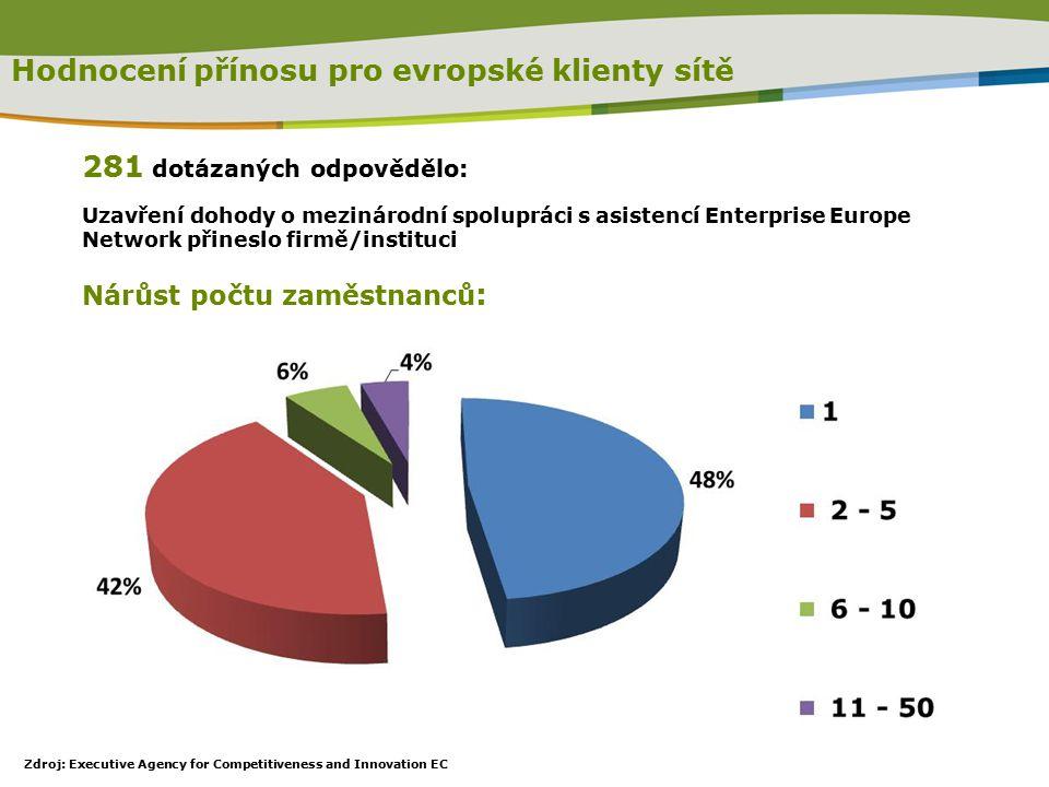 281 dotázaných odpovědělo: Uzavření dohody o mezinárodní spolupráci s asistencí Enterprise Europe Network přineslo firmě/instituci Nárůst počtu zaměstnanců : Hodnocení přínosu pro evropské klienty sítě Zdroj: Executive Agency for Competitiveness and Innovation EC