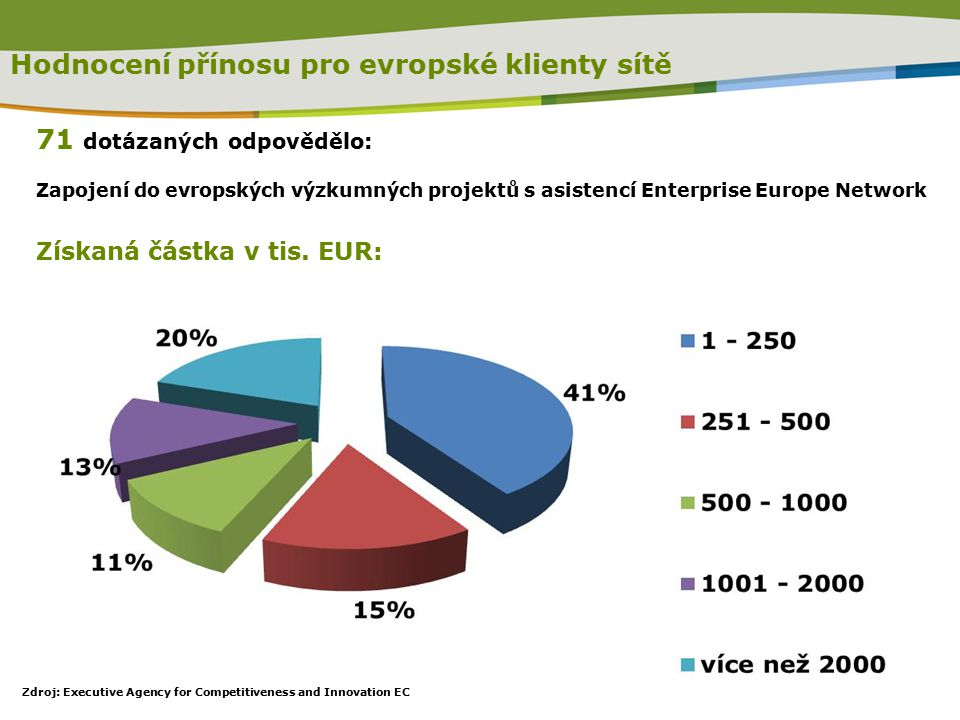 71 dotázaných odpovědělo: Zapojení do evropských výzkumných projektů s asistencí Enterprise Europe Network Získaná částka v tis.