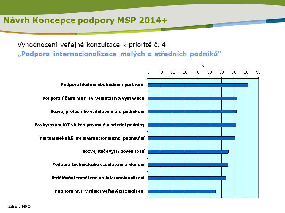 Návrh Koncepce podpory MSP 2014+ Vyhodnocení veřejné konzultace k prioritě č.