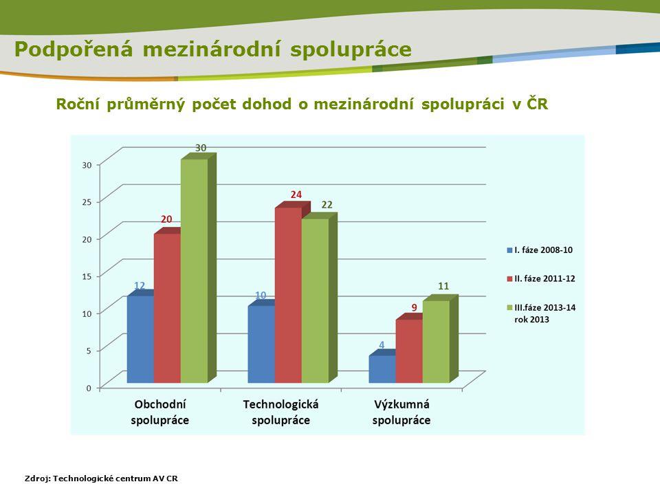 Roční průměrný počet dohod o mezinárodní spolupráci v ČR Podpořená mezinárodní spolupráce Zdroj: Technologické centrum AV CR