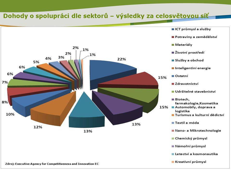 Dohody o spolupráci dle sektorů – výsledky za celosvětovou síť Zdroj: Executive Agency for Competitiveness and Innovation EC