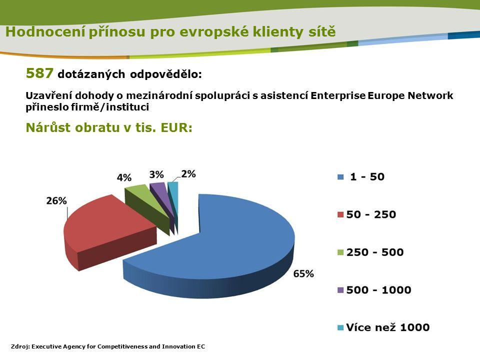 Hodnocení přínosu pro evropské klienty sítě 587 dotázaných odpovědělo: Uzavření dohody o mezinárodní spolupráci s asistencí Enterprise Europe Network přineslo firmě/instituci Nárůst obratu v tis.