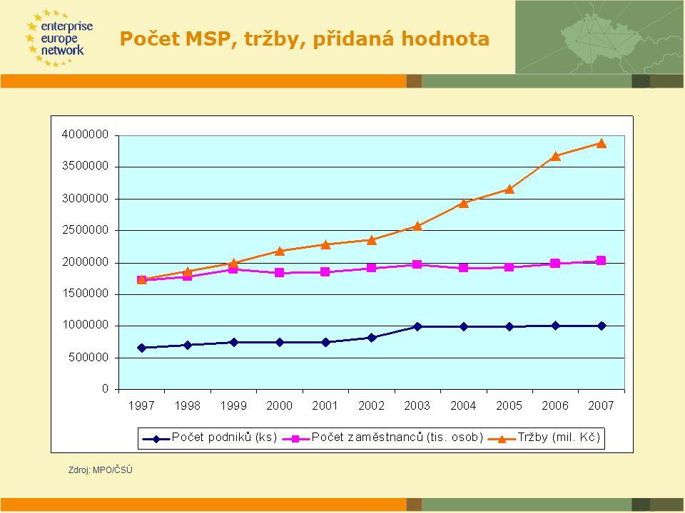 Počet MSP, tržby, přidaná hodnota Zdroj: MPO/ČSÚ