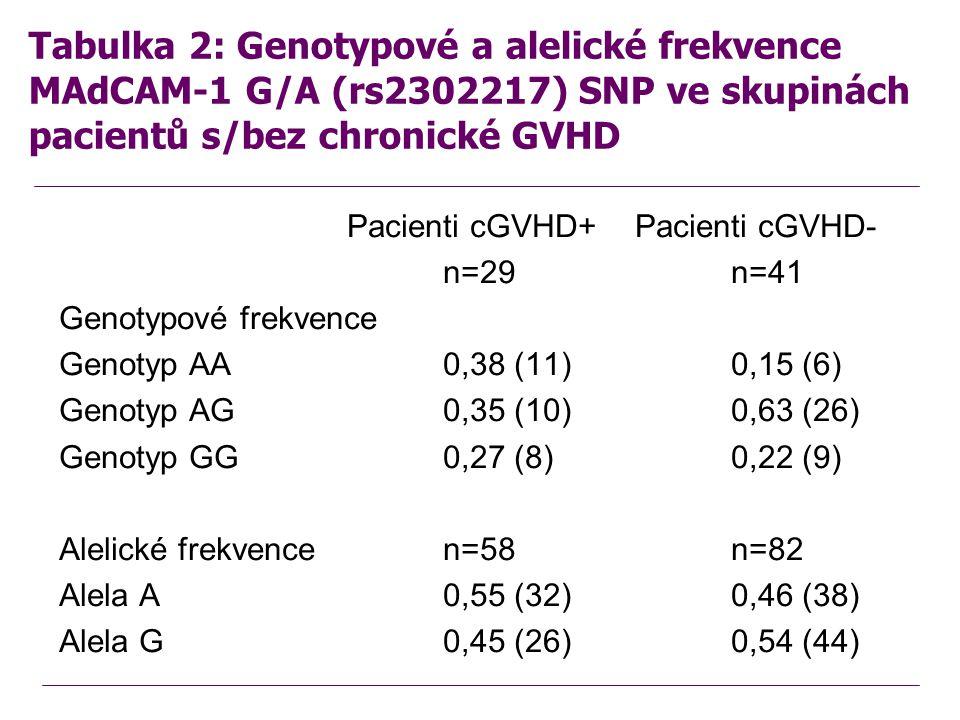 Tabulka 2: Genotypové a alelické frekvence MAdCAM-1 G/A (rs2302217) SNP ve skupinách pacientů s/bez chronické GVHD Pacienti cGVHD+Pacienti cGVHD- n=29