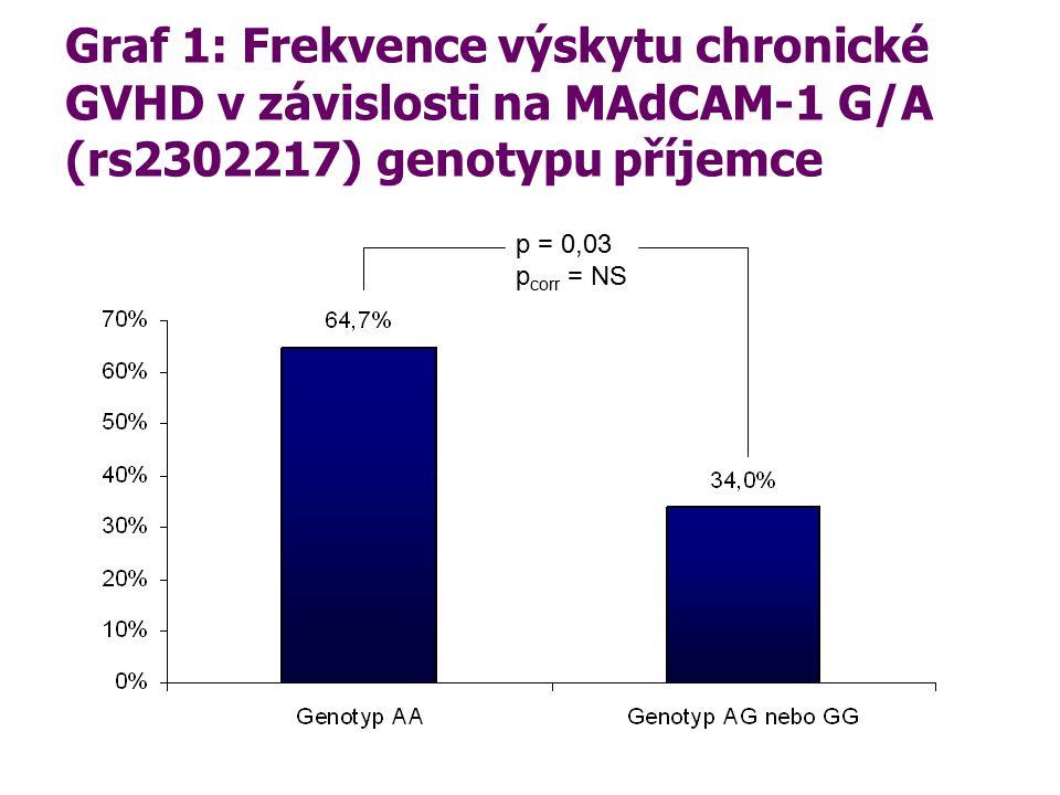 Graf 1: Frekvence výskytu chronické GVHD v závislosti na MAdCAM-1 G/A (rs2302217) genotypu příjemce p = 0,03 p corr = NS