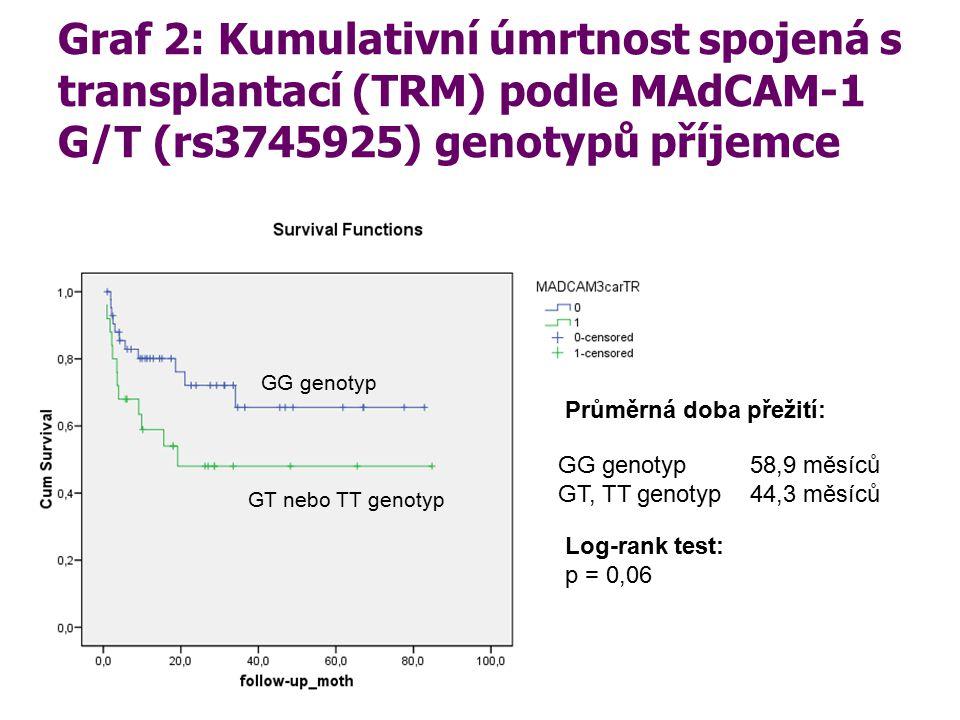 Graf 2: Kumulativní úmrtnost spojená s transplantací (TRM) podle MAdCAM-1 G/T (rs3745925) genotypů příjemce Průměrná doba přežití: GG genotyp 58,9 měs