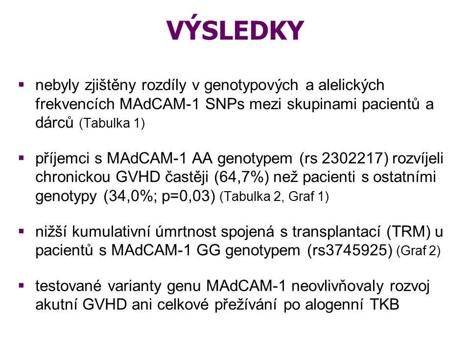 Tabulka 1: Genotypové a alelické frekvence MAdCAM-1 SNPs ve skupinách příjemců a dárců MAdCAM-1 C/T (rs 758502) MAdCAM-1 A/G (rs 2302217) MAdCAM-1 G/T (rs 3745925) PacientiDárci PacientiDárci PacientiDárci* Genotyp CC0,430,53Genotyp AA0,260,35Genotyp GG0,640,77 Genotyp CT0,470,37Genotyp AG0,510,40Genotyp GT0,330,18 Genotyp TT0,10 Genotyp GG0,230,25Genotyp TT0,040,05 Alela C0,660,72Alela A0,510,55Alela G0,800,86 Alela T0,340,28Alela G0,490,45Alela T0,200,14 * Hardy-Weinbergova rovnováha p<0,03