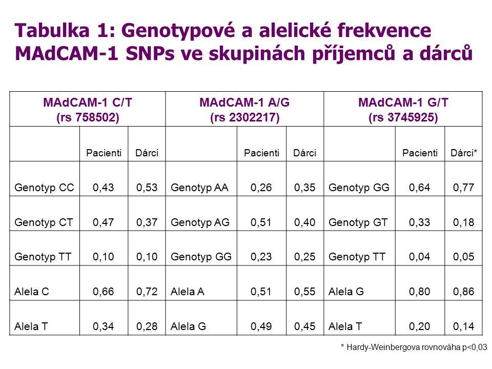 Tabulka 2: Genotypové a alelické frekvence MAdCAM-1 G/A (rs2302217) SNP ve skupinách pacientů s/bez chronické GVHD Pacienti cGVHD+Pacienti cGVHD- n=29n=41 Genotypové frekvence Genotyp AA0,38 (11)0,15 (6) Genotyp AG0,35 (10)0,63 (26) Genotyp GG0,27 (8)0,22 (9) Alelické frekvencen=58n=82 Alela A0,55 (32)0,46 (38) Alela G 0,45 (26)0,54 (44)