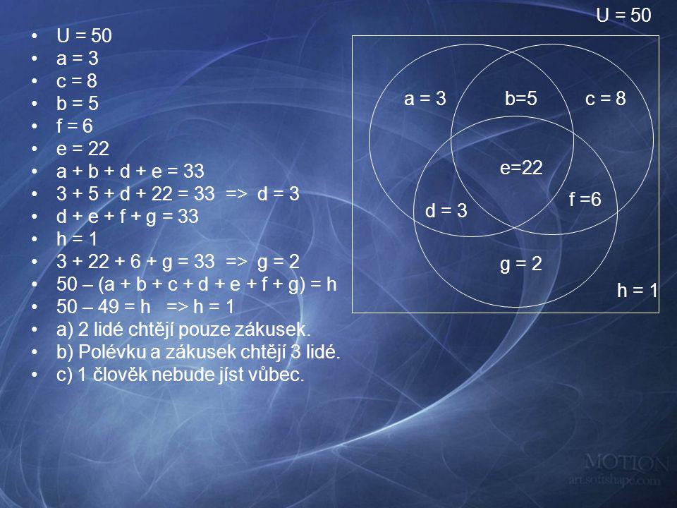 U = 50 a = 3 c = 8 b = 5 f = 6 e = 22 a + b + d + e = 33 3 + 5 + d + 22 = 33 => d = 3 d + e + f + g = 33 h = 1 3 + 22 + 6 + g = 33 => g = 2 50 – (a + b + c + d + e + f + g) = h 50 – 49 = h => h = 1 a) 2 lidé chtějí pouze zákusek.