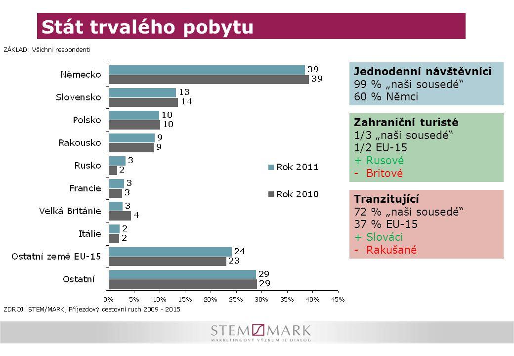 """Stát trvalého pobytu Jednodenní návštěvníci 99 % """"naši sousedé"""" 60 % Němci Zahraniční turisté 1/3 """"naši sousedé"""" 1/2 EU-15 + Rusové - Britové Tranzitu"""